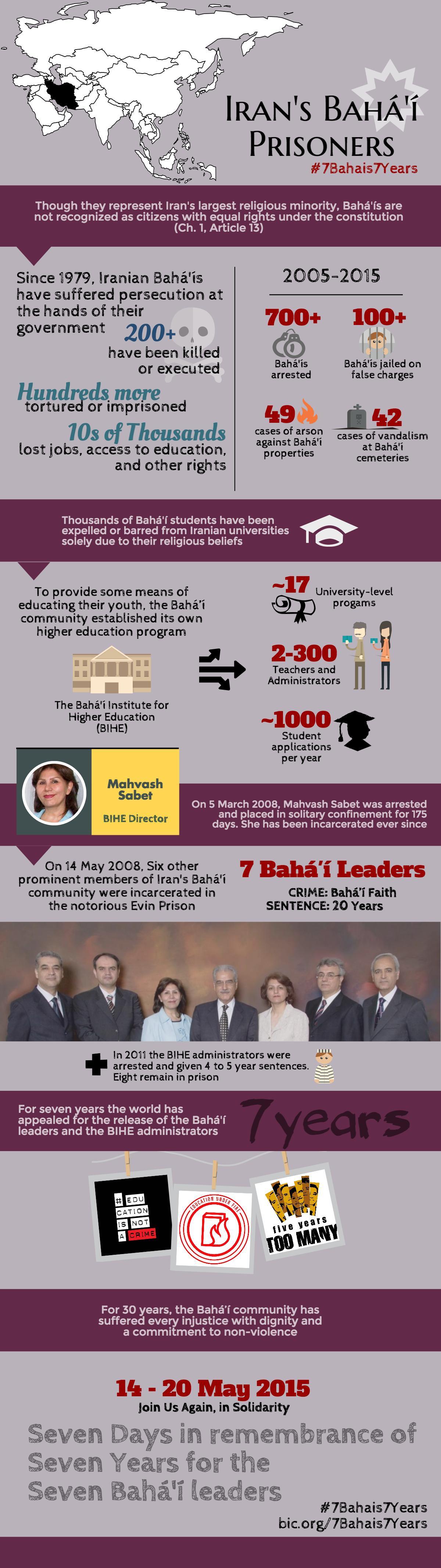 Iran's Bahá'í Prisoners
