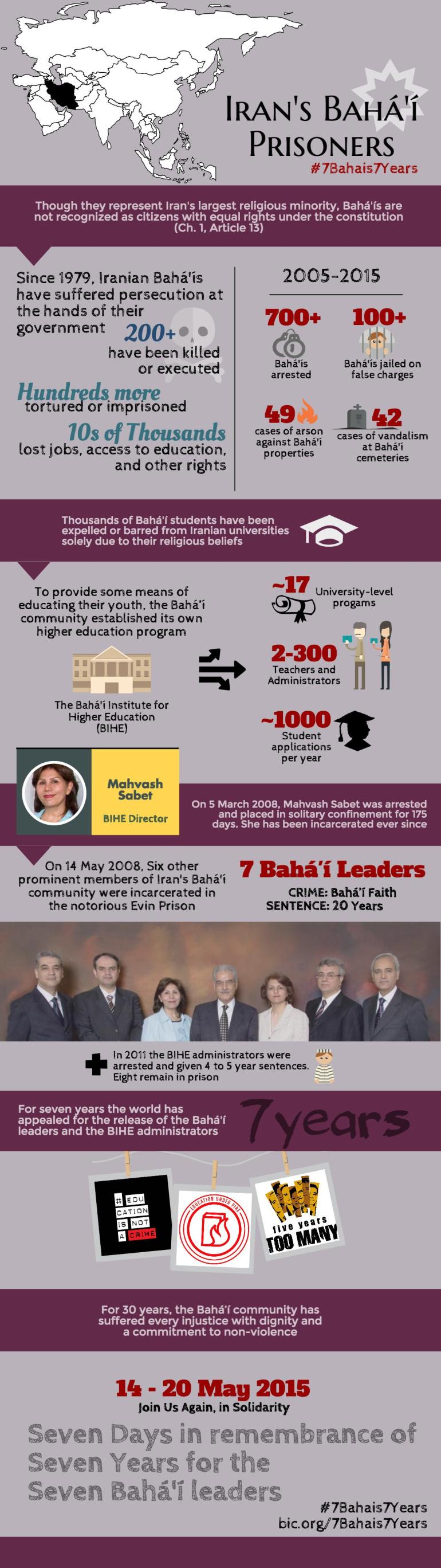 Baha'i Situation Comprehensive